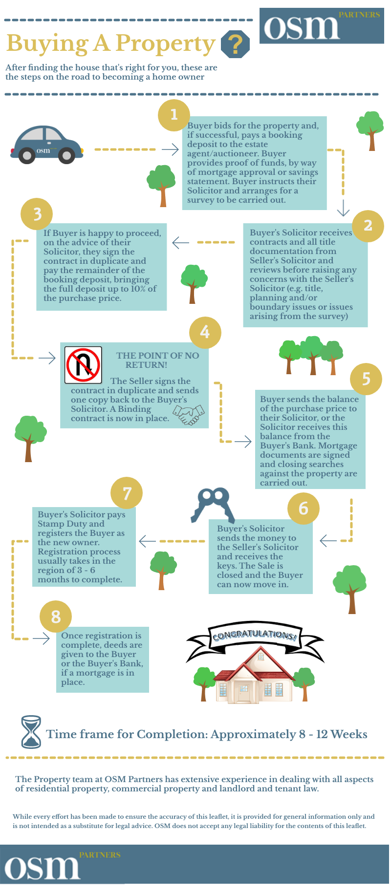 The Steps to Buying a Property
